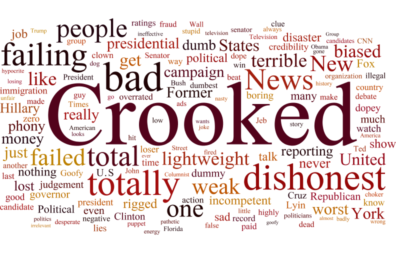 Most commonly used words in Trump insults, by frequency.